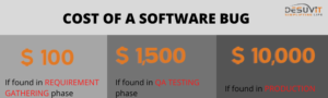 Cost of a Software Bug