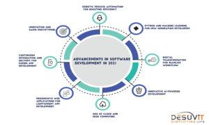 advances in software development