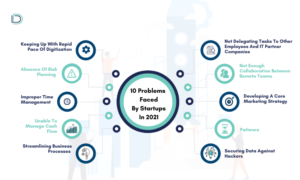 10 Problems Faced By Startups In 2021