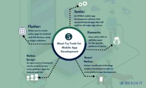 5 must try technology for mobile app development - desuvit