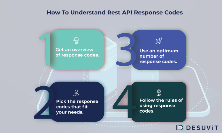 How to understand Rest API response codes