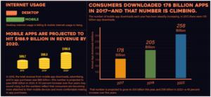 Internet Usage today - Desuvit