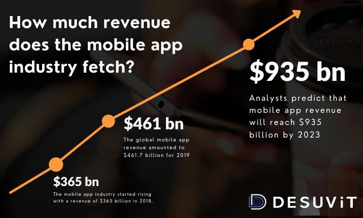Mobile App Revenue -Desuvit