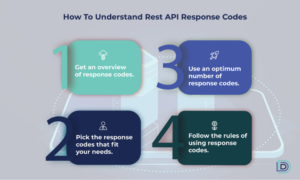 REST API response codes