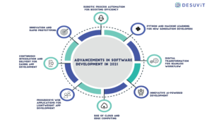 Advancements in software development in 2021- Desuvit
