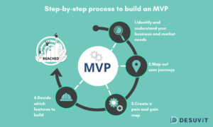 Building an MVP- step by step - Desuvit