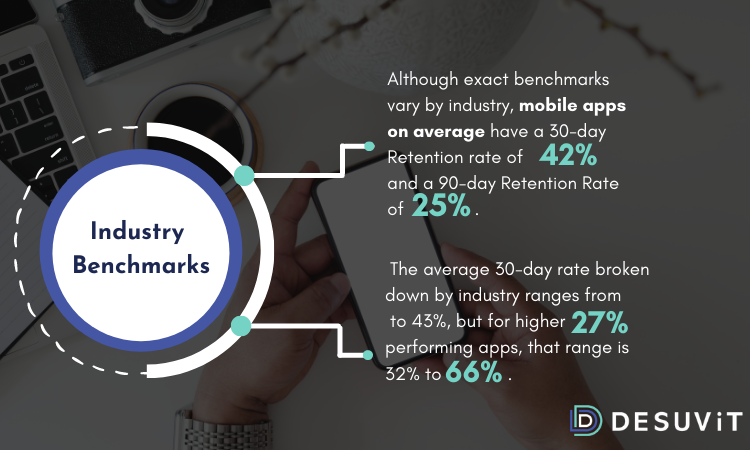 industry benchmarks - mobile apps - desuvit