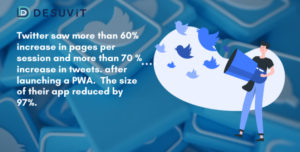 70% more increase in tweets after PWA