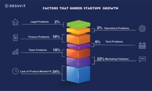 startups failure