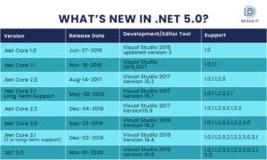 .NET 5.0 Versions