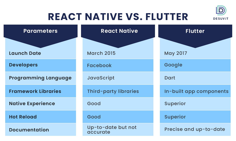 React Native vs. Flutter Comparison