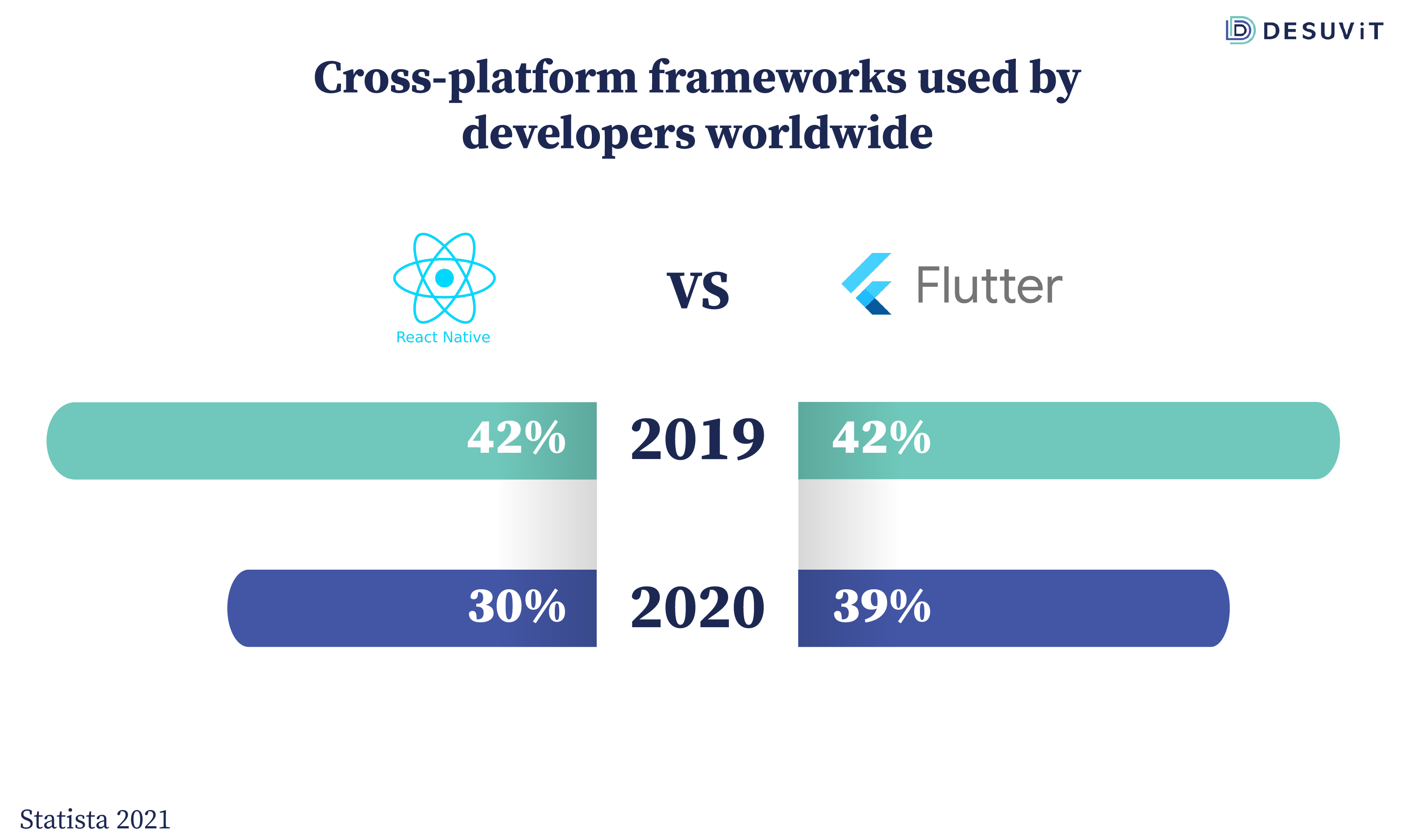 Cross platform frameworks used by developers worldwide