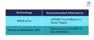 .NET 5.0 Alternatives