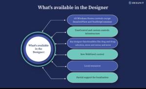 .NET 5.0 Windows Forms Designer Updates