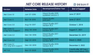 .netcore release history