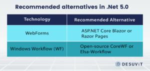 Recommended alternatives in Net 5.0