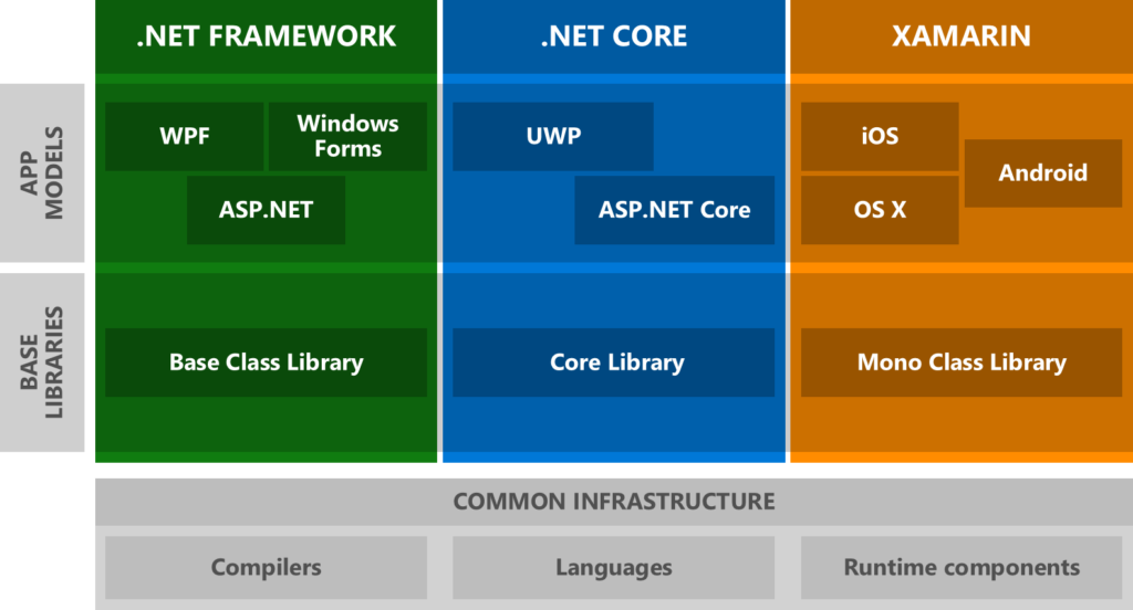 Comaprison between .Net framework .Net core and Xamarin