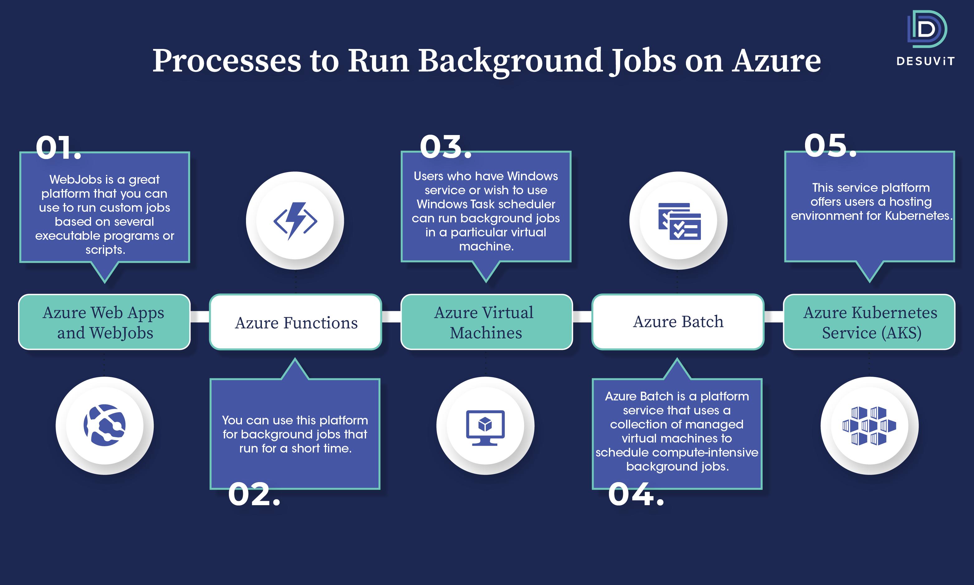 Background jobs on Azure