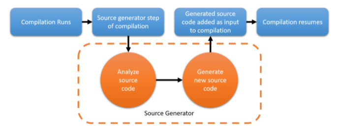 Source code generators