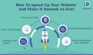 desuvit infographics speed up your website-ai